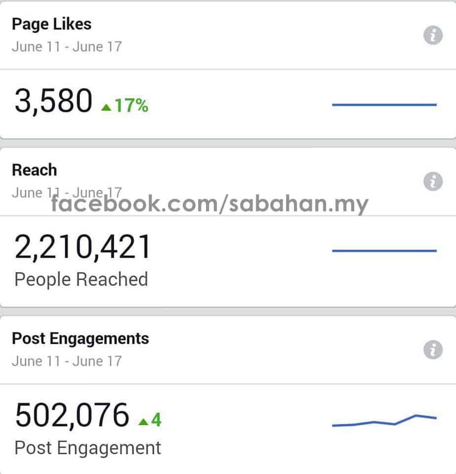 Sabahan Dot My Mencecah 50 Ribu Likes Dalam Masa 5 Bulan 18 Hari!